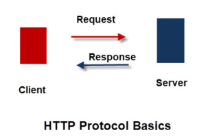 HTTP for Dummies