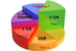 Linux Disk Quotas