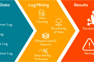 Log Data Mining