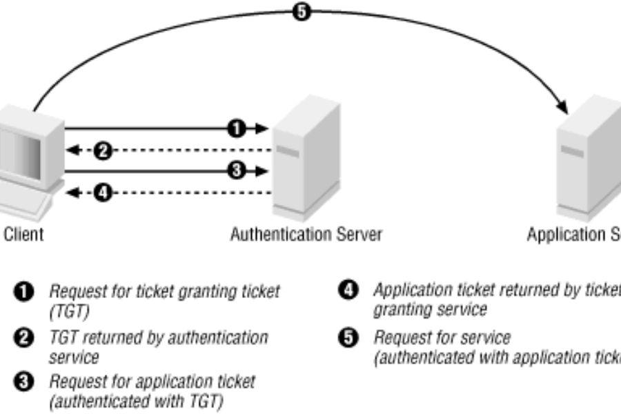 Cyber Ranges Kerberos Tickets Scenario