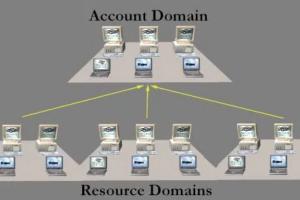 Windows Domains 102