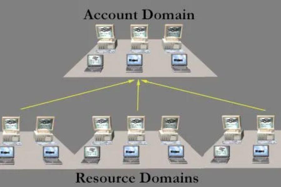 Cyber Ranges Windows Domains 102 Scenario