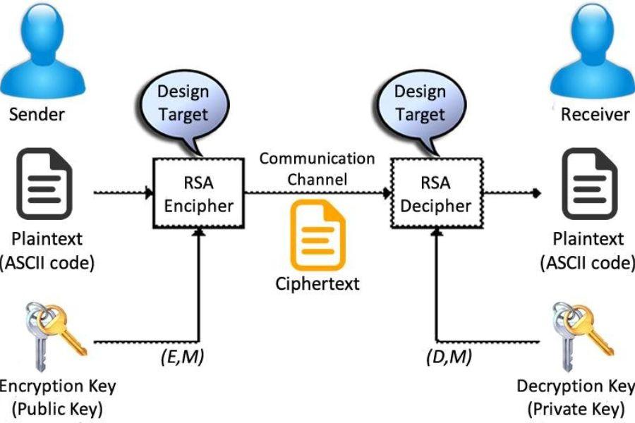 Cyber Ranges RSA 101 Scenario